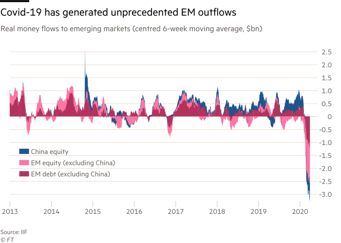 Chart of real money flows to emerging markets (centred 6-week moving average, $bn) that shows Covid-19 has generated unprecedented EM outflows