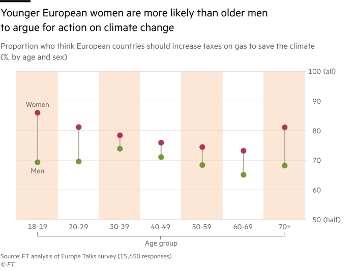 Chart showing how young European women are more likely than older men to support action (higher taxes) to address climate change