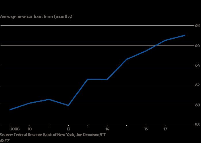 Higher Default Risk Flagged As Us Car Loan Terms Lengthen