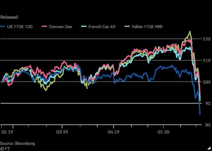 Line chart of Rebased showing European stocks tumble into bear market territory