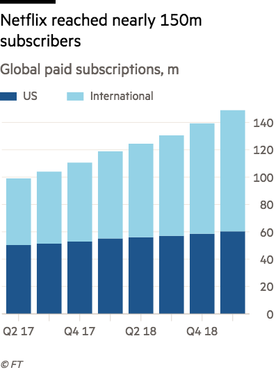 Netflix Subscriber Outlook Disappoints Financial Times
