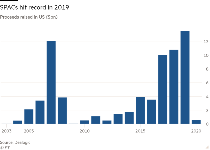 Column chart of Proceeds raised in US ($bn) showing SPACs hit record in 2019