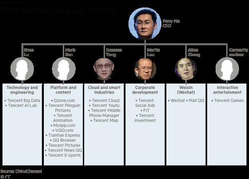 Struggling Tencent seeks to heal internal rifts | Financial