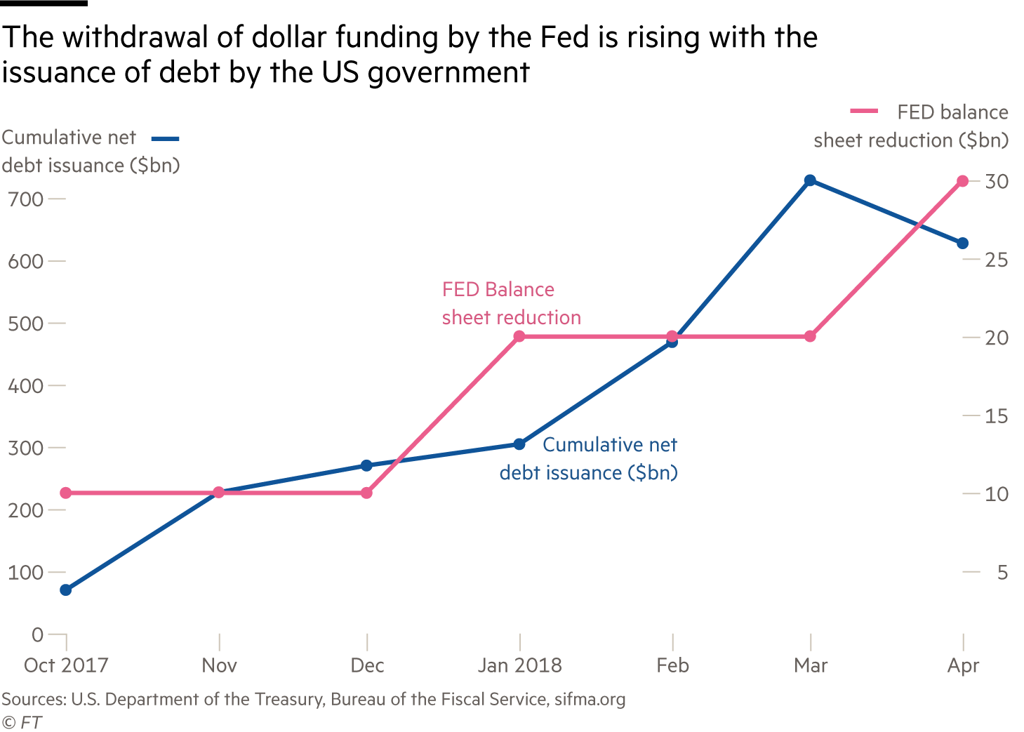 Chart showing correlation between US debt issuance and Fed balance sheet reduction
