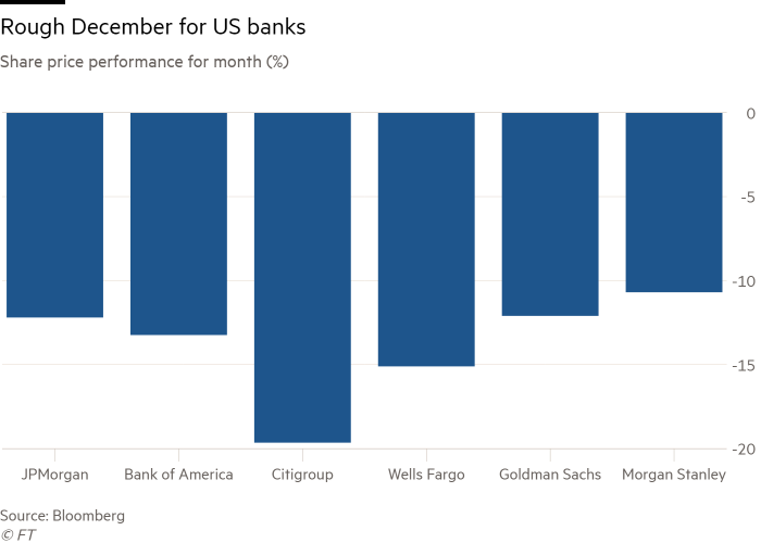 What to look for in US bank earnings | Financial Times