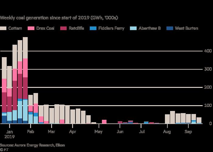 http%3A%2F%2Fcom.ft.imagepublish.upp prod us.s3.amazonaws - How Britain ended its coal addiction