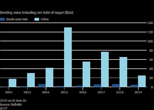Big Tech's China exodus | Financial Times