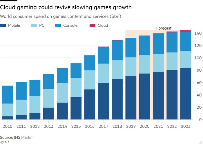 Column chart of global consumer spending on gaming content and services ($ billion) showing cloud-based gaming can revive slowing growth in gaming