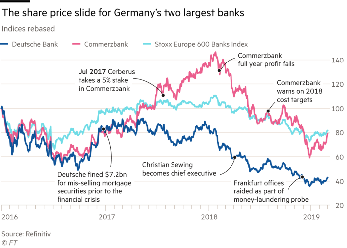 Chart showing Deutsche Bank and Commerzbank share prices rebased