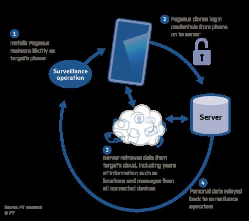 Israeli group's spyware 'offers keys to Big Tech's cloud