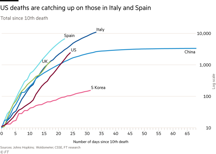 Line chart showing total deaths  for the highest countries