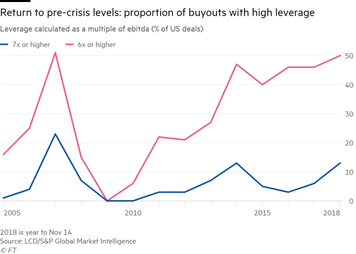 Credit boom: Private equity bounces back on cheap debt