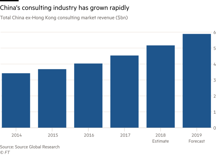Global consultancies compete for share of Chinese market   Financial