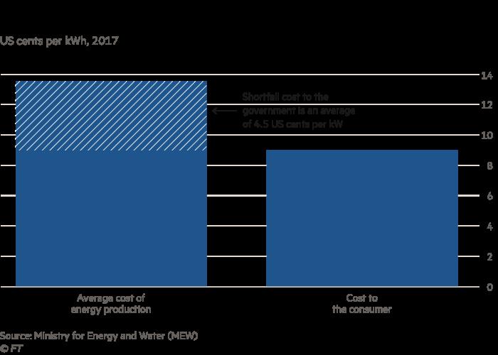 Chart showing Lebanon energy subsidies