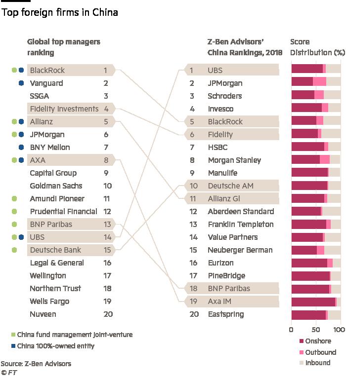 China: foreign asset managers eye a vast savings pot – RLVNT