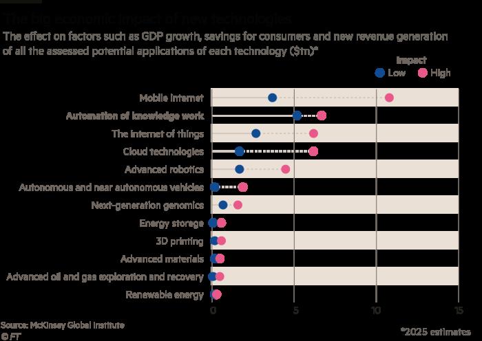Economic impact of new technologies
