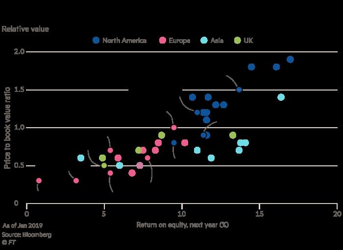 Chart showing Deutsche Bank and Commerzbank versus peers