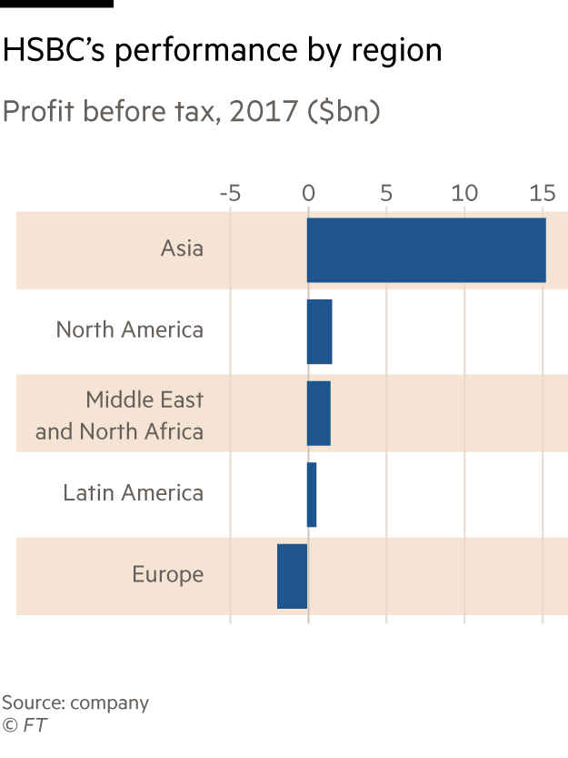 Flint sets new course to return HSBC to top-line growth | Financial