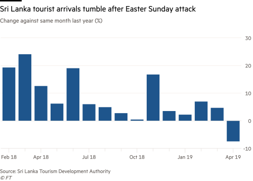 Terror attack weighs on Sri Lanka's economy | Financial Times