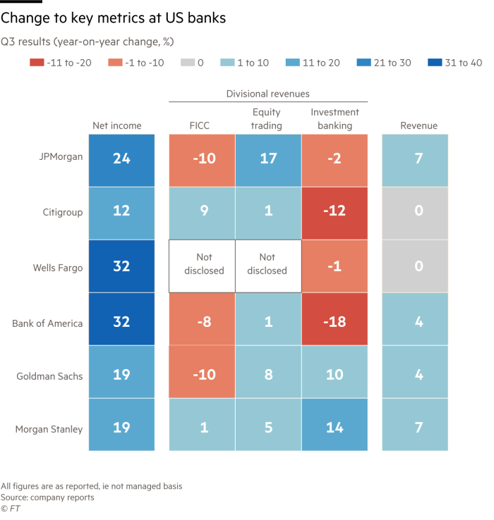 Morgan Stanley outshines investment banking rivals | Financial Times