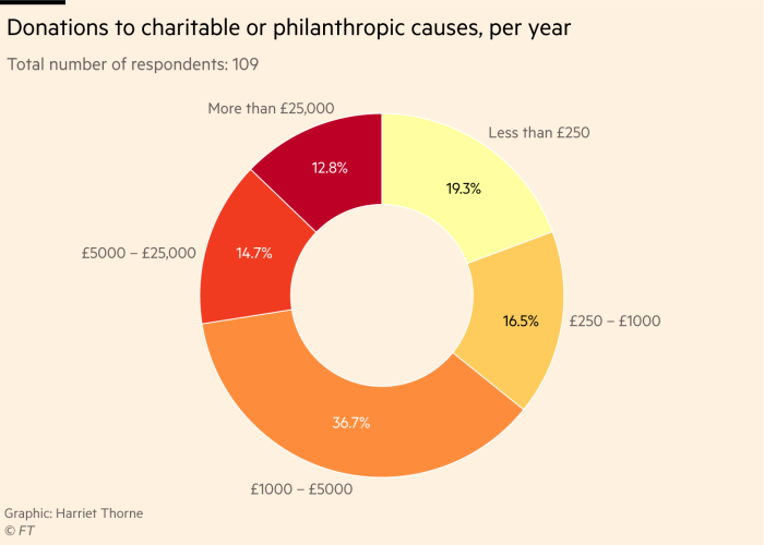 Chart showing donations to charitable causes per year