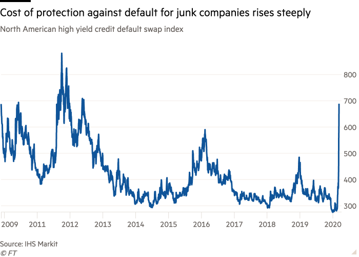 Line chart of North American high yield credit default swap index showing Cost of protection against default for junk companies rises steeply
