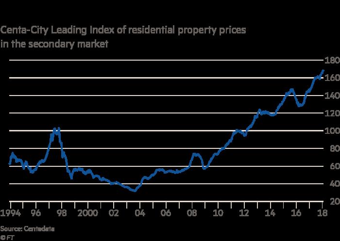 China Developers Retreat From Hong Kong Property Market