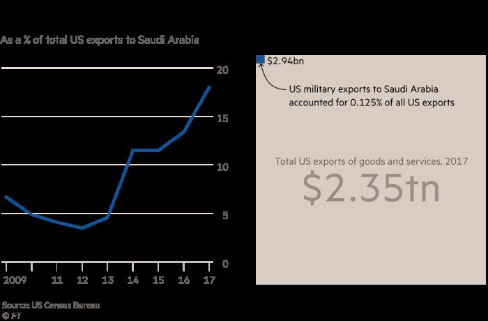 Five charts that explain Saudi Arabia's importance to the