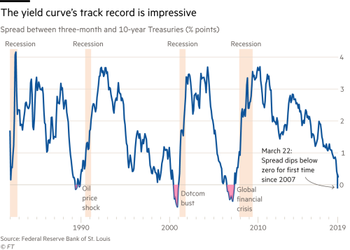 Has The Yield Curve Predicted The Next Us Downturn Financial Times