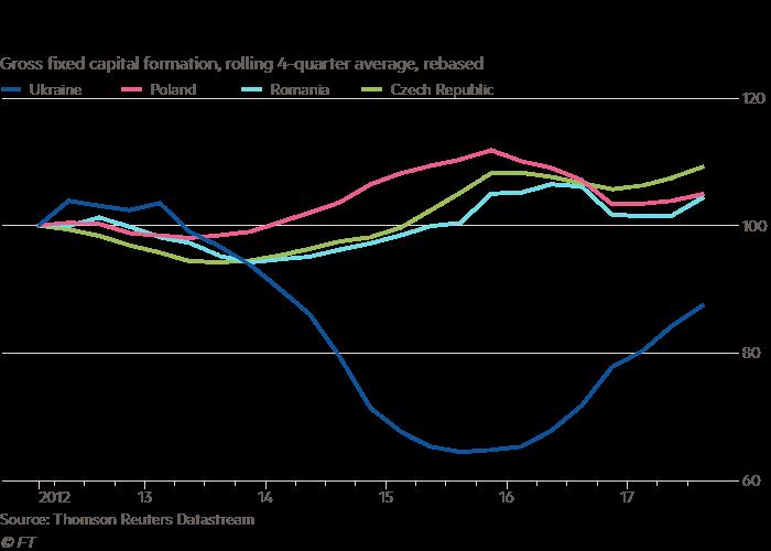Ukraine's investment shortage puts rebound at risk | Financial Times