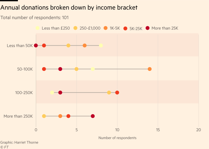 Chart showing annual donations by income bracket