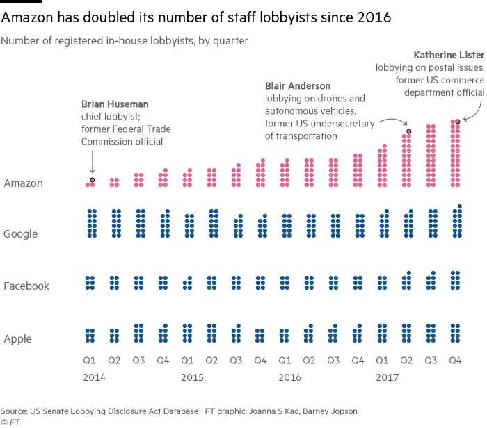 Chart showing the number of registered in-house lobbyists, by quarter at Amazon, Google, Facebook and Apple. Amazon has doubled its number of staff lobbyists since 2016