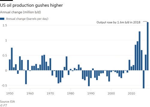 US oil output rose at record pace in 2018 | Financial Times