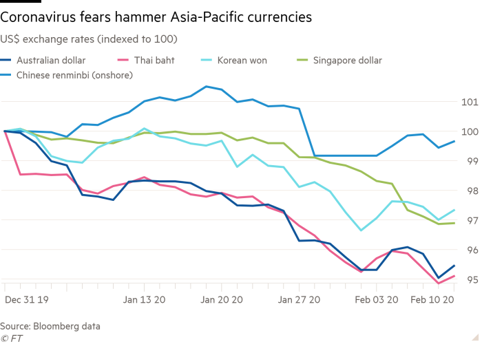 Line chart of US$ exchange rates (indexed to 100) showing Coronavirus fears hammer Asia-Pacific currencies