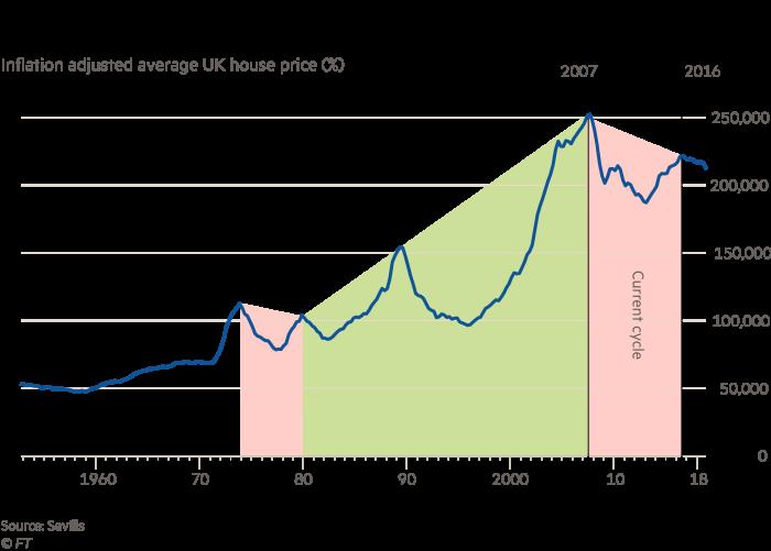 FT data analysis: UK housing under pressure | Financial Times