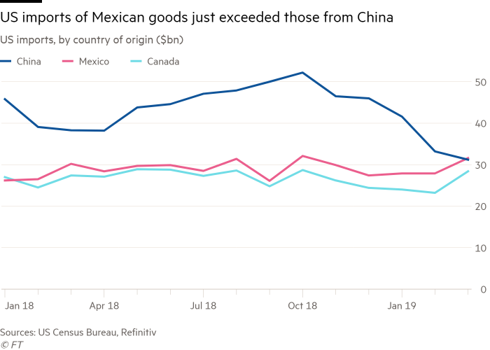 Mexico reaps gains from US-China trade war | Financial Times