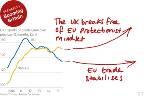 What are the economic consequences of Brexit? | Financial Times