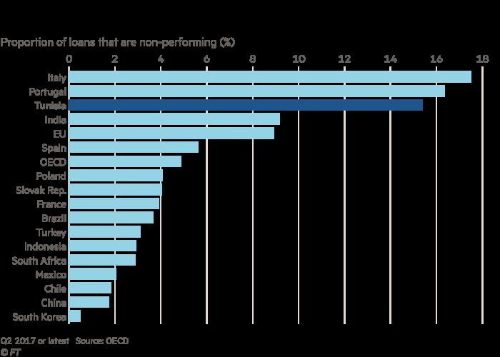 Chart showing Tunisia loans