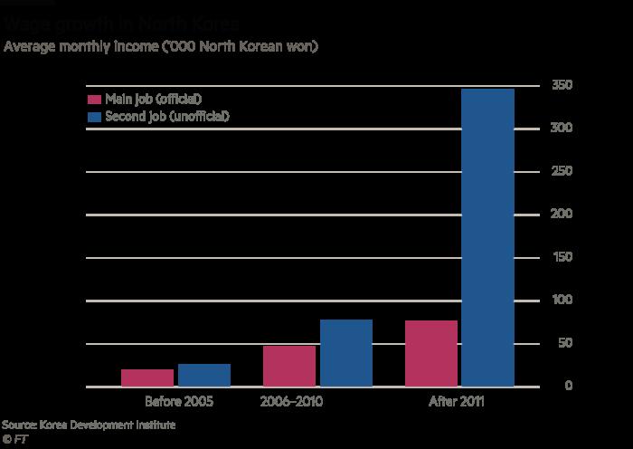 Economic scramble for North Korea picks up pace | Financial Times