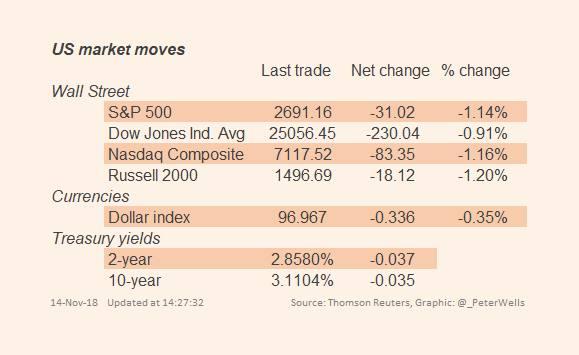US Treasuries rally as stocks extend losses | Financial Times