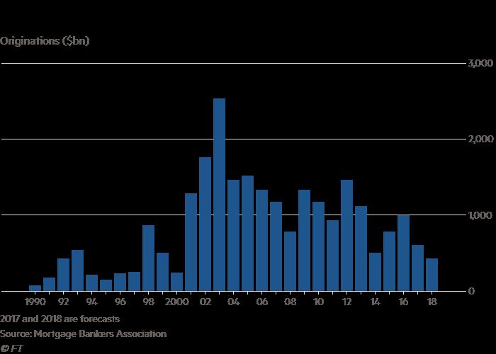 US mortgage slowdown prompts jobs alert | Financial Times