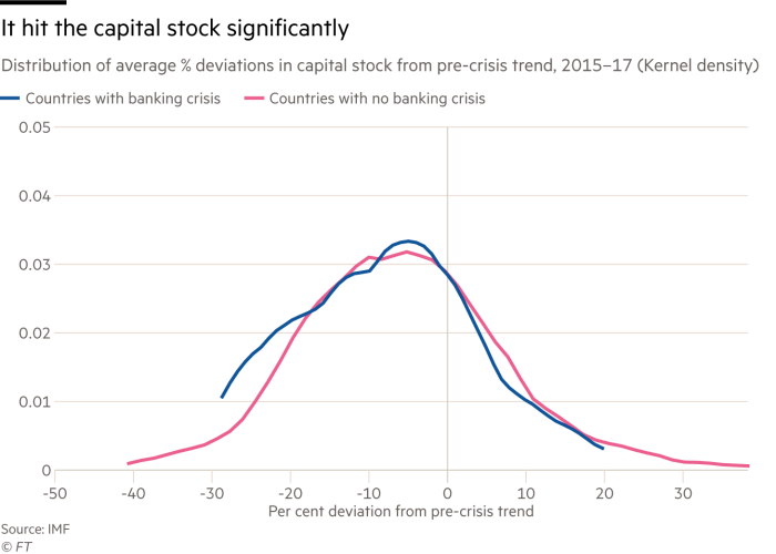 Chart showing the distribution of average % deviations in capital stock from pre-crisis trend