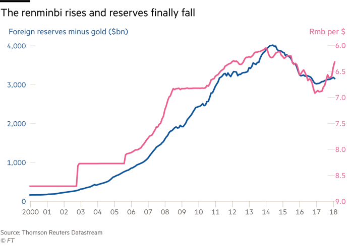 Chart of renminbi and reserves