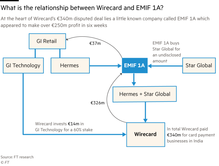 Flowchart showing the relationship between Wirecard and EMIF 1A