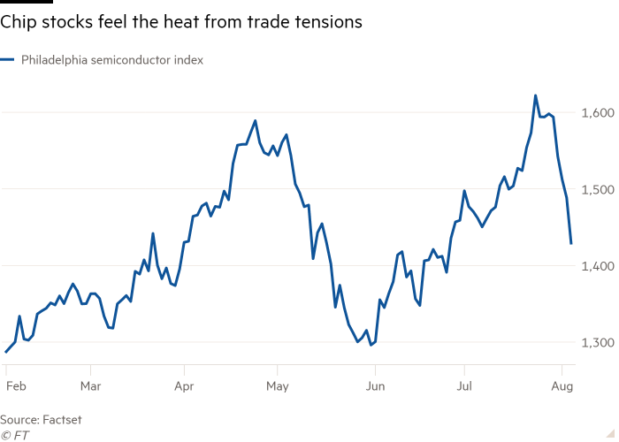 Tech stocks belted by trade fears | Financial Times