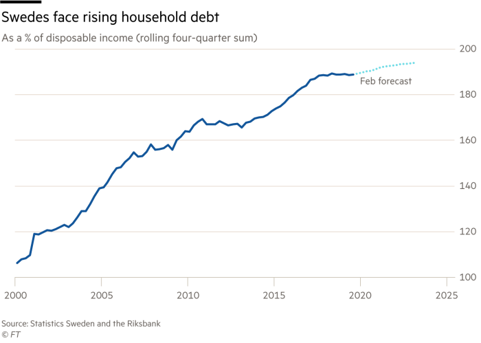 Chart showing Swedes face rising household debt
