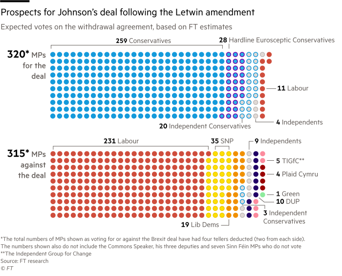 Chart showing how 320MPs are set to back Boris Johnson's Brexit deal compared with 315 set to oppose it, following Saturday's Letwin amendment