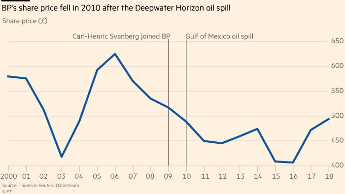 chart: BP's share price fell in 2010 after the Deepwater Horizon oil spill