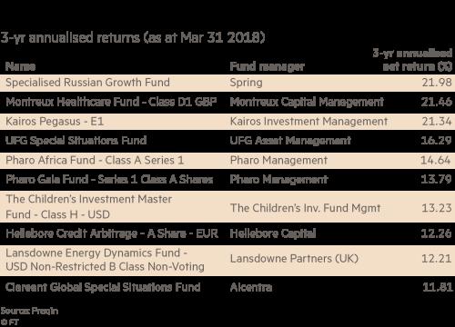 Europe's top hedge funds: quiet yet so efficient | Financial