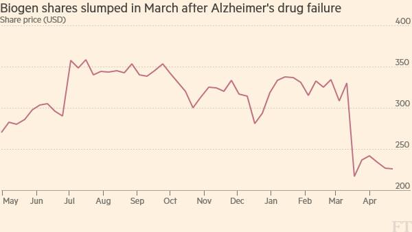 Biogen promises to plug pipeline gap after Alzheimer's failure